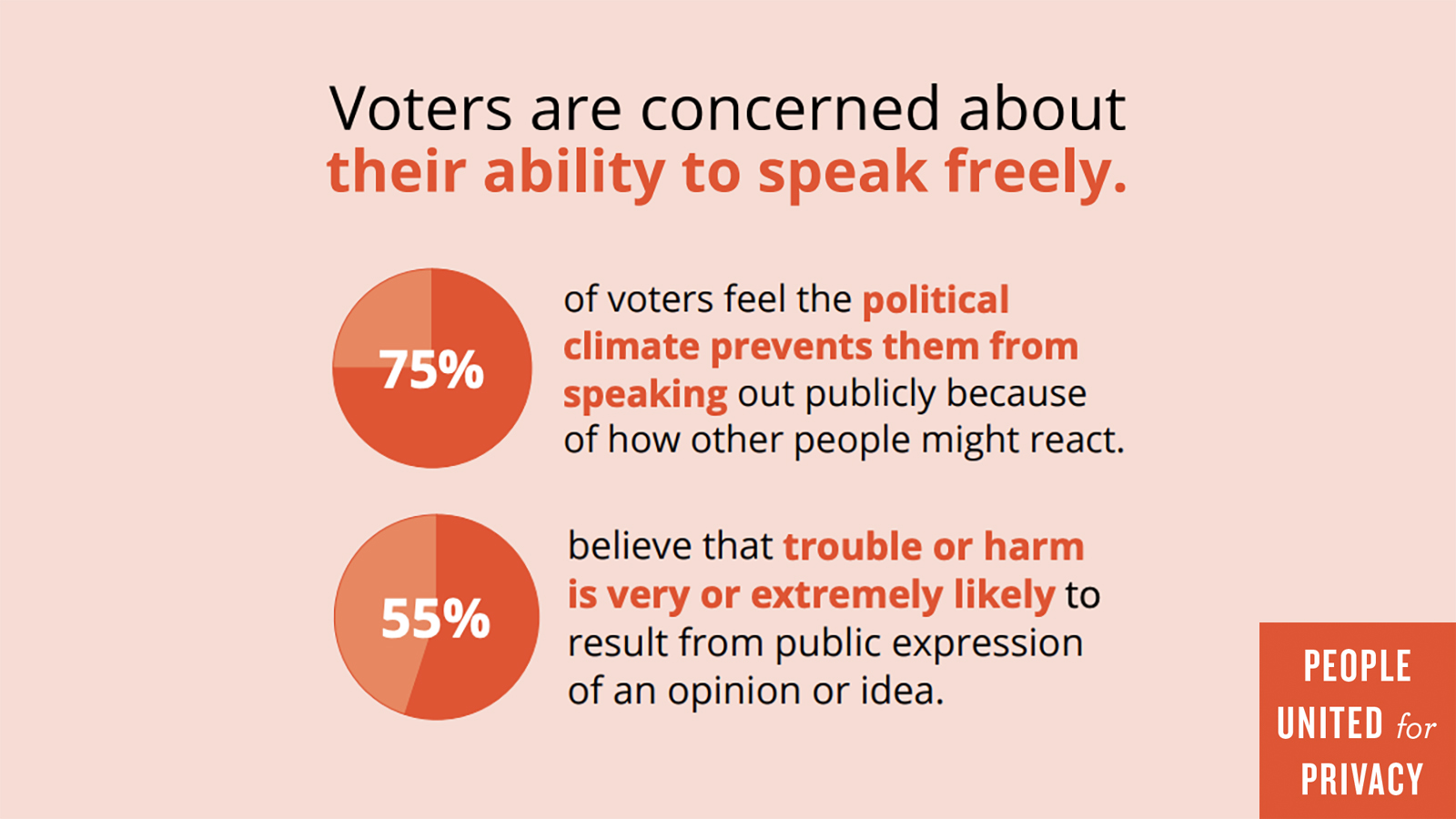 Voters are concerned about their ability to speak freely